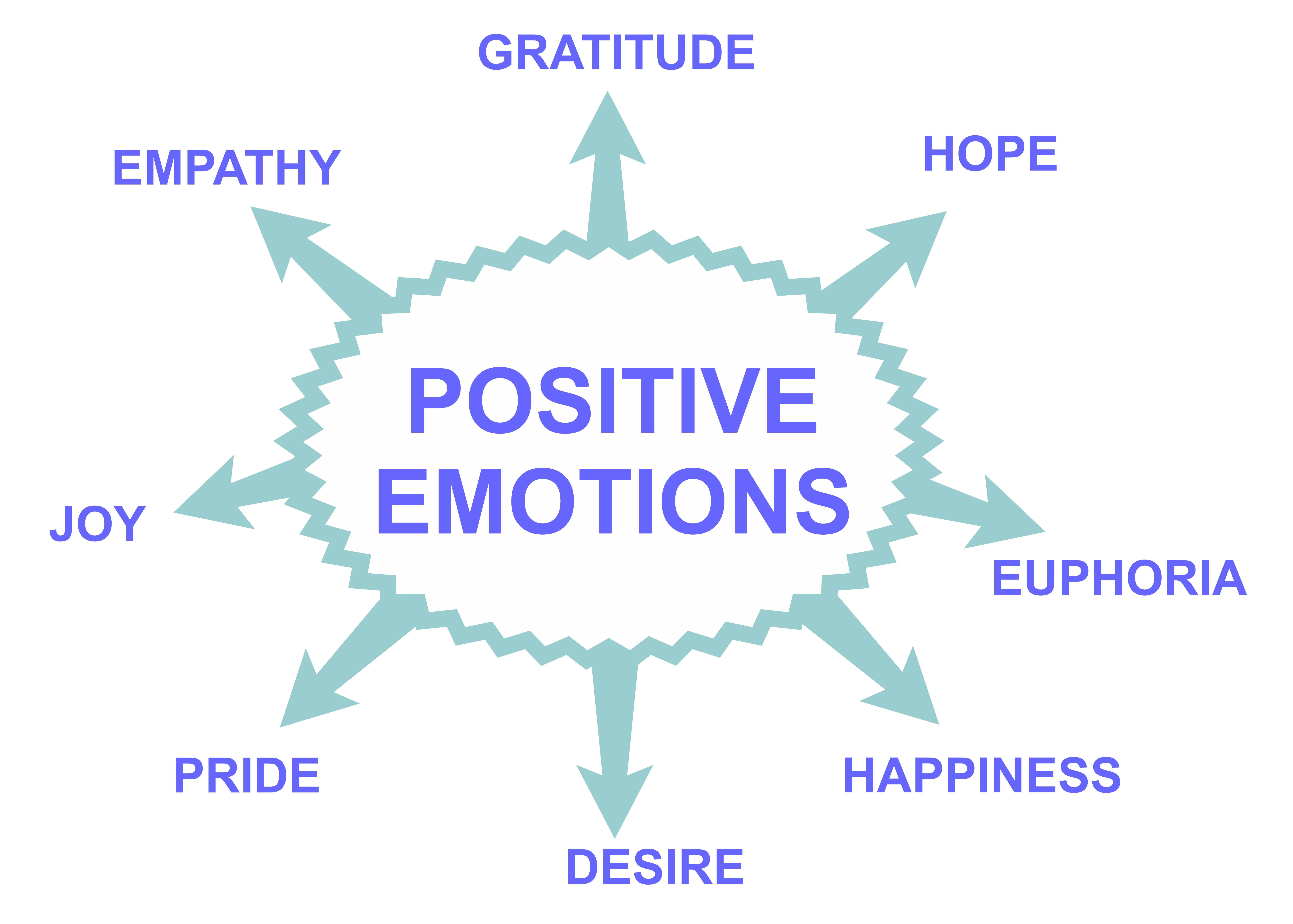 positive emotions Dr barbara fredrickson has been researching positive emotions for decades her work, along with the research of her colleagues, has shed light on how and why positive emotions are good for us.